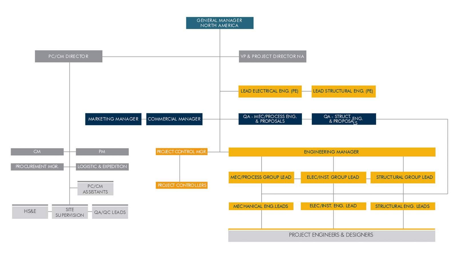 organization-chart-north-america-cement-saxum-mineria-industria-construccion-empresas-ingeniería-argentina-litio-cementera